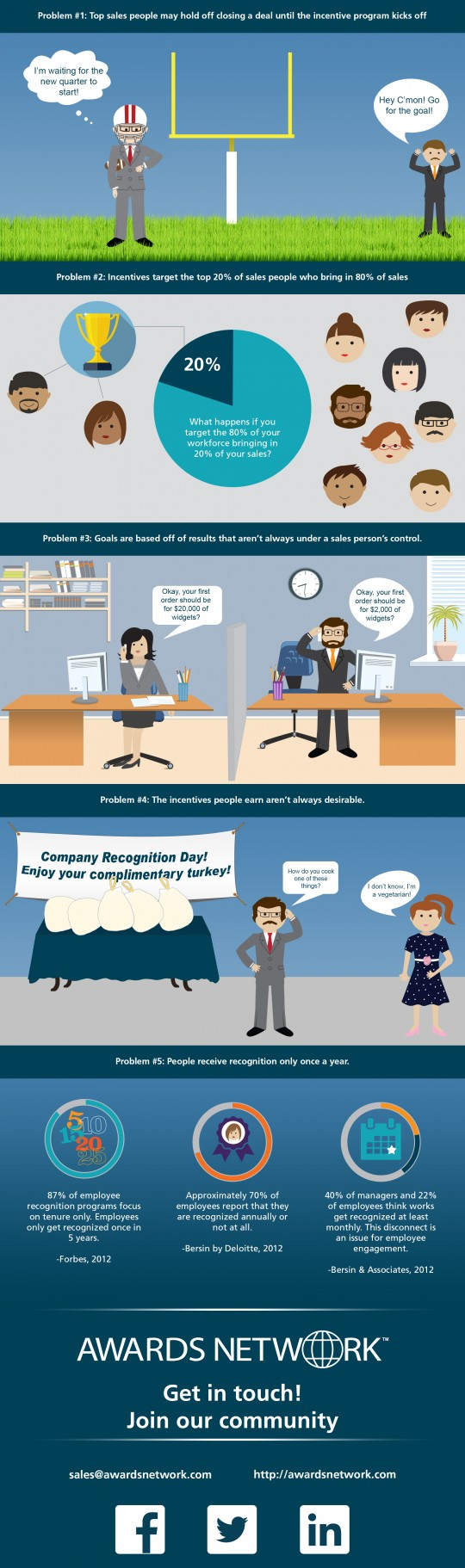 Top 5 Sales Incentive Program Mistakes To Avoid