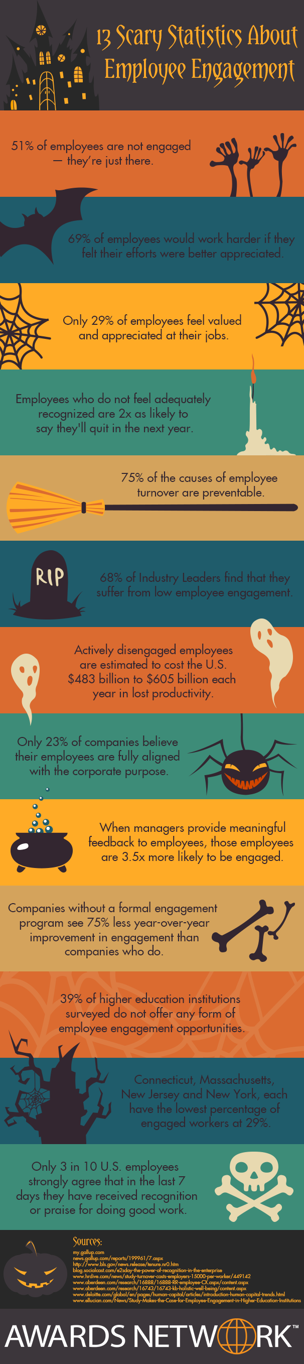 13 Scary Statistics About Employee Engagement - Infographic