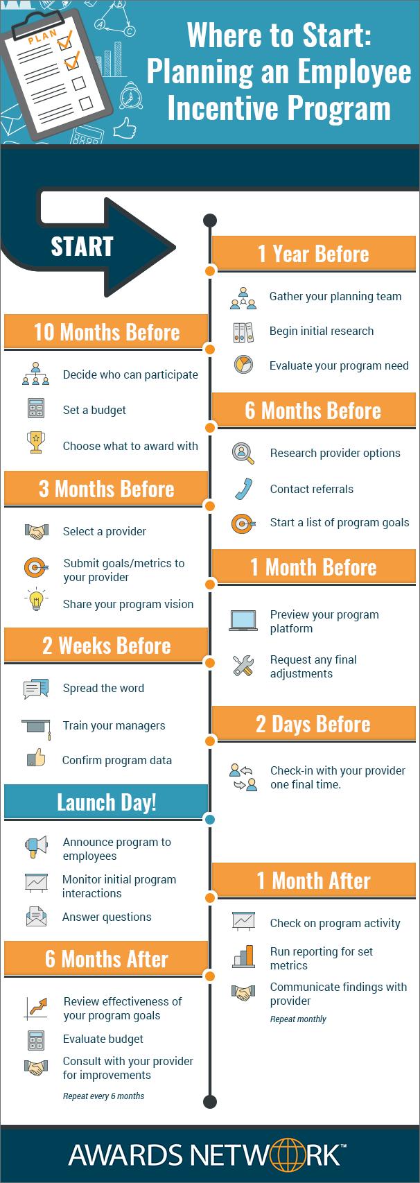 Planning an Employee Incentive Program Timeline